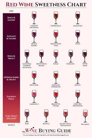 White Wine Dryness Chart Red Wine Sweetness Chart Sweet Red Wines Types Of Red