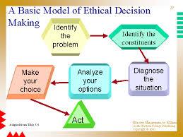 Ethical Decision Making Models A Basic Model Of Ethical Decision Making