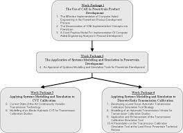 Engineering Doctorate Portfolio Structure Work Packages 3 And 4 Give