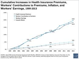 Health Insurance Cost Increases Stayed Low In 2013 For Job Based