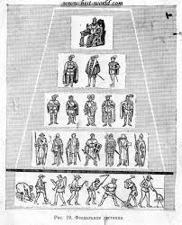 Феодальная раздробленность в Западной Европе Эти отношения и получили название феодальной лестницы Феодальная лестница