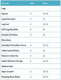 a 6 day workout routine is taken into consideration by many people who want to have high intensified workout to have prominent effects on muscle building