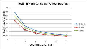 Rolling Resistance Chart The Science Of Caster Wheels And Impact On Workplace