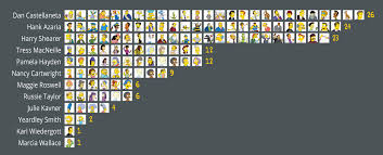 Chart The 12 Actors That Voice Over 100 Simpsons Characters