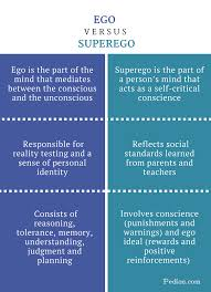 Difference Between Ego And Superego Definition Concept