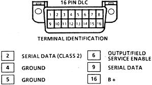 dlc connector location subaru get image about wiring diagram dlc pin locations get image about wiring diagram