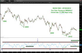 10 Year Treasury Yield Patterns Pointing To Higher Rates
