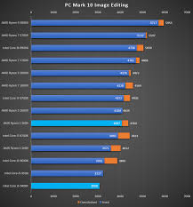 Compare Amd Processors To Intel Processors Chart Amd Ryzen 5 3600 Versus Intel Core I5 9400f Whats The Best