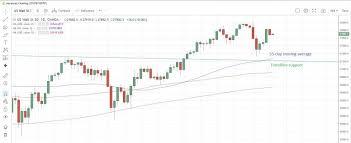 Wall Street Loses Momentum