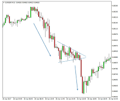 Forex Chart Patterns Fx Trading Revolution Your Free