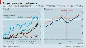 Italy Germany 10 Year Bond Spread Chart Bond Spreads In The Euro Zone The Single Currencys