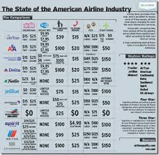 Airline Fee Chart Airline Fees Chart Porn