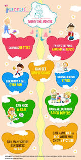 Milestones Of 21 Months Old Baby Toddler Milestones