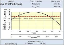 Weatherby Magnum Ballistics Chart 300 Weatherby Magnum Aussiehunter