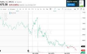 Netflix Stock Quote Mesmerizing Netflix Stock Quote Adorable Netflix Stock History What You Need To