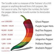 Scorpion Pepper Scoville Chart Ghost Pepper Premium Seed Pod Kit Tall Garden Kit