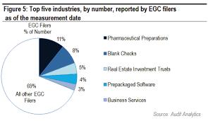 Sic Code Chart White Paper Highlights Egc Characteristics Audit Analytics