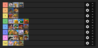 Super Smash Bros 4 Matchup Chart Super Smash Bros Melee Tier List 2019 By Armada Elecspo