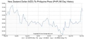 Peso Dollar Exchange Chart New Zealand Dollar Nzd To Philippine Peso Php Exchange
