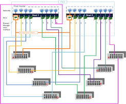 images of physical network diagram   diagramsthe importance of cabling xenserver correctly citrix blogs  middot  diagrams   physical
