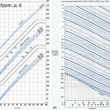 W Chart As A Function Of Salinity Pressure And