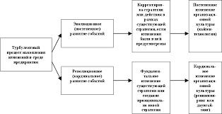 Современные тенденции управления культурой в системе  Остановимся подробнее на технологиях преобразования организационной культуры выделенных по критерию реакции на изменения в среде предприятия