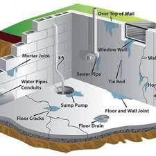 basement drainage design. Basement Waterproofing Systems Innovative Design Best Drainage