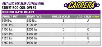 Coil Over Spring Rate Chart Coilover Spring Rate Chart Selection And Installation