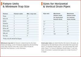 Drain Pipe Sizing Chart Floor Drain Pipe Size Immobiliarepiu Info