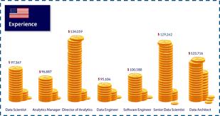 architectural engineering salary range. US: Experience-wise Salary Distribution Architectural Engineering Range O