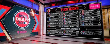 2019 MLB Draft Dates, Tracker and ...