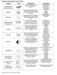 Depth Of Knowledge Chart Pdf Depth And Complexity Icon Chart Download Printable Pdf