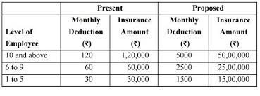 Commissioned Officer Retirement Pay Chart 7th Pay Commission Allowances To Pension Heres