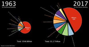 2013 Us Budget Pie Chart Animation Over 50 Years Of U S Discretionary Spending In