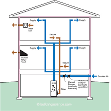 basement ventilation system. Integrated Supply Ventilation System With Outside Air Duct To Return Basement