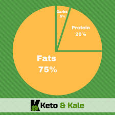 How Much Protein Do You Need For Ketosis Keto Counting