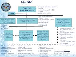 Disa Cio Org Chart Dod Cios Organization And Governance 16 September Ppt Download