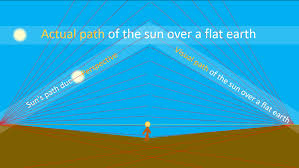 Flat Earth Flight Patterns Interesting Flat Earth Frequently Asked Questions FLAT EARTH SCIENCE AND THE BIBLE