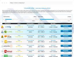 Pożyczka online - ranking, szybkie pożyczki online – Credy24.pl