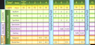 Fox Farm Nutrient Chart Ff Trio Vs Ff Trio Solubles Everything Fox Farm Related