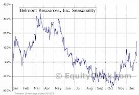 Belmont Charts Belmont Resources Inc Tsxv Bea V Seasonal Chart Equity