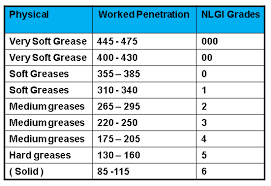 Grease Grades Chart Role Of Lubricants Lubricants Nz