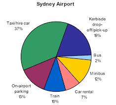 Sydney Airport The Melbourne Urbanist