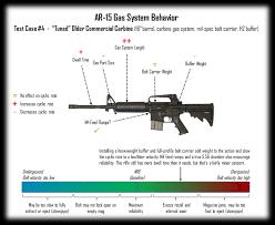 Ar15 Buffer Weight Chart Ar 15 Reliability Test Cases