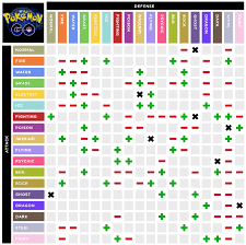 Pokemon Battle Type Chart Mobile Friendly Type Effectiveness Chart With Updated