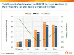 automation impact s services industry workforce to shrink overall s services industry set to endure the largest negative impact a 14% decline in its workforce 640 000 low skilled jobs