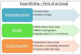 writting essays essay writing in bank descriptive tests how to write proper essays