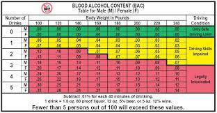 Bac Level Chart Complete Drinking Level Chart Dui Chart By Weight Blood