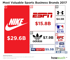Sport Brands The Most Valuable Sports Brands In The World