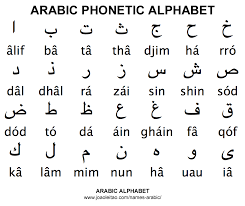 Spirits are named following the military phonetic alphabet — romeo rum, victor vodka, golf gin and more. Arabic Alphabet Abc Names In Arabic